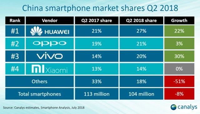 中國手機市場Q2出貨量重回1億部,華為OV位列前三